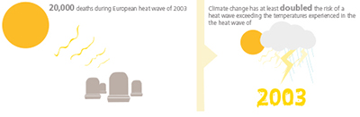 Blowing hot and hotter – Resilience14: considers the impact of extreme temperatures