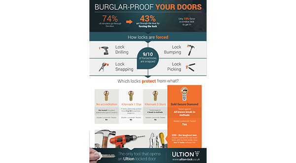 INFOGRAPHIC HELPS ULTION INSTALLERS SELL
