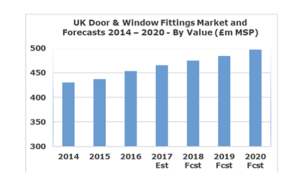3% GROWTH IN THE UK DOOR AND WINDOW FITTINGS MARKET IN 2017