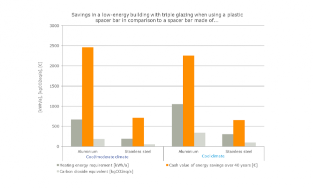 PASSIVHAUS RESEARCH SHOWS 8.6% ENERGY SAVING WITH SWISSPACER