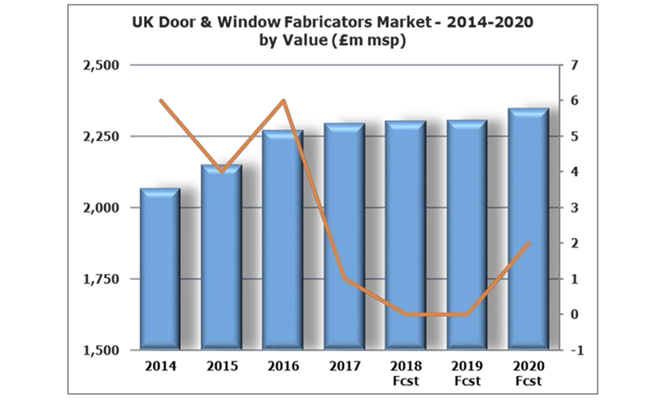 TOUGH MARKET CONDITIONS IN THE UK DOOR & WINDOW FABRICATORS MARKET