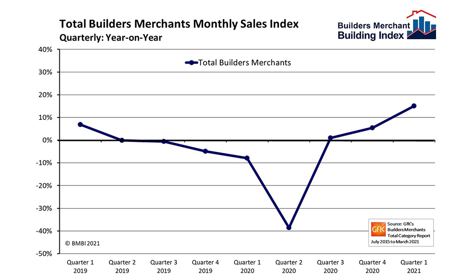 EXTRAORDINARY, SYNCHRONISED RECOVERY FOR BUILDERS' MERCHANTS' SALES